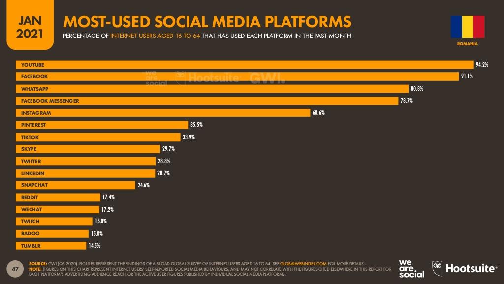 statistici-social-media-romania